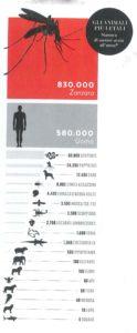 EXERA zanzare letali più dell'uomo